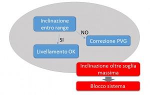 logica di funzionamento_livellamento